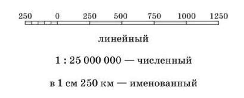 Виды масштаба