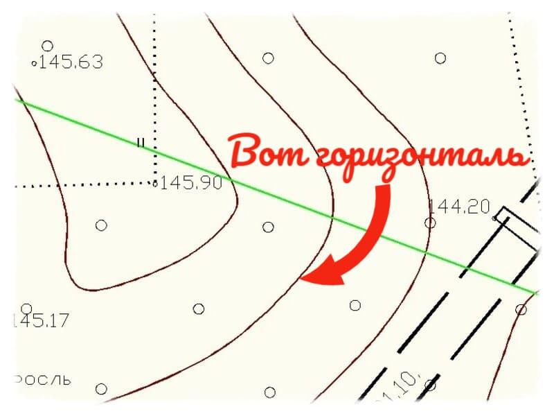 Горизонтали топографические
